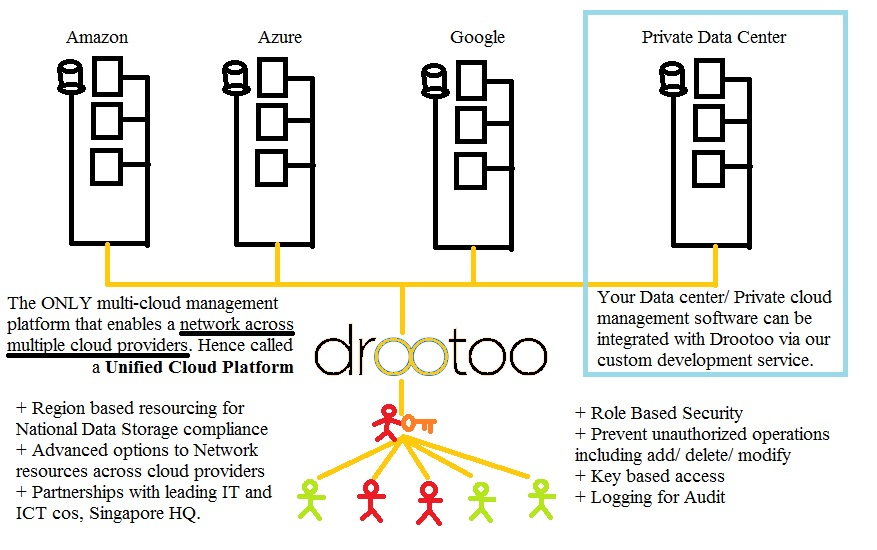 Drootoo Architecture
